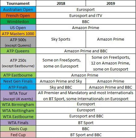 2019 Atp Calendar How to watch tennis in 2018: Amazon Prime enter the arena | Tennis